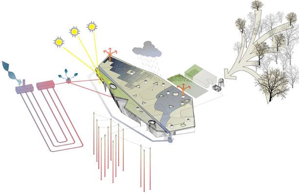 Tecnologías presentes en el edificio